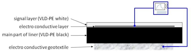 csm_Electro_conductive_multi-layer_geomembrane_fe0a4e9c62